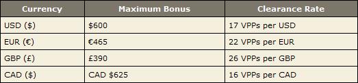 Bonus Requirements