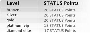 Status Points