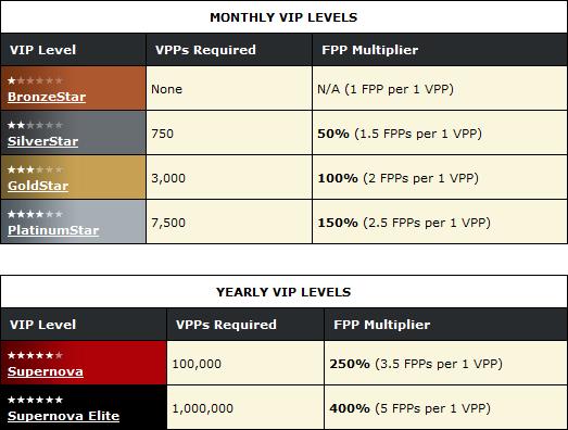 VIP Levels